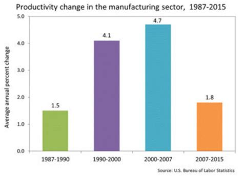 Factors of production homework